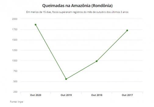 Roagora Queimadas 505x350 - Em menos de 15 dias, focos de queimadas em RO superam registros dos meses de outubro dos últimos 3 anos